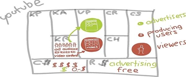 9 Building Blocks of Business Model Canvas - Animas Marketing