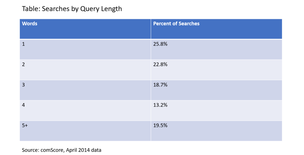 Query Length by Words - SEO
