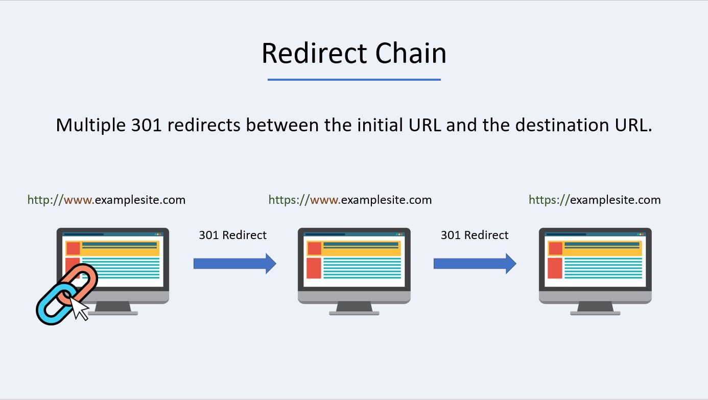 redirect chain local seo