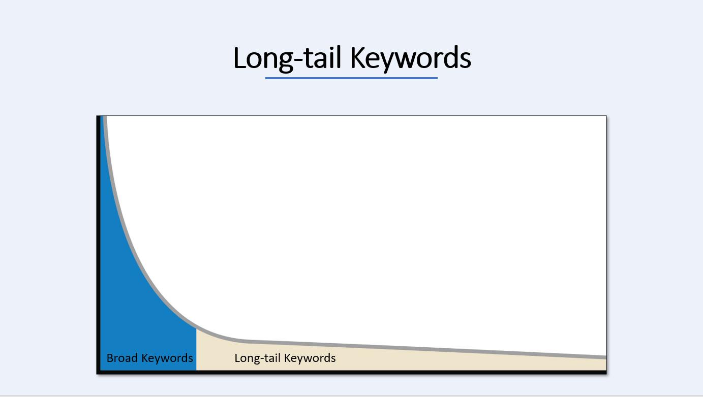 long tail keyword seo