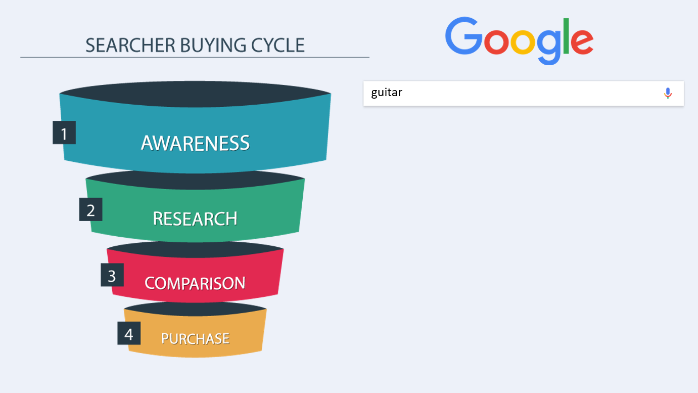 searcher buyer cycle