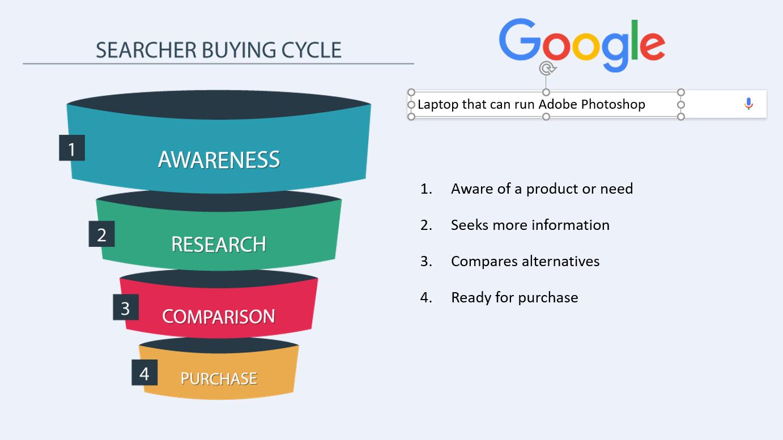 seo searcher cycle