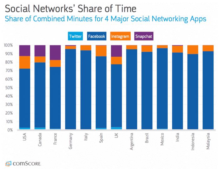 social network time