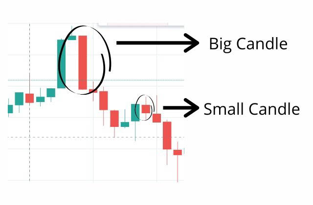 big candle for stocks