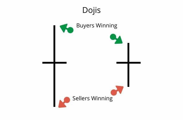 dojis example