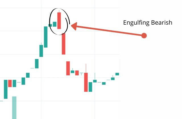 engulfing bullish pattern