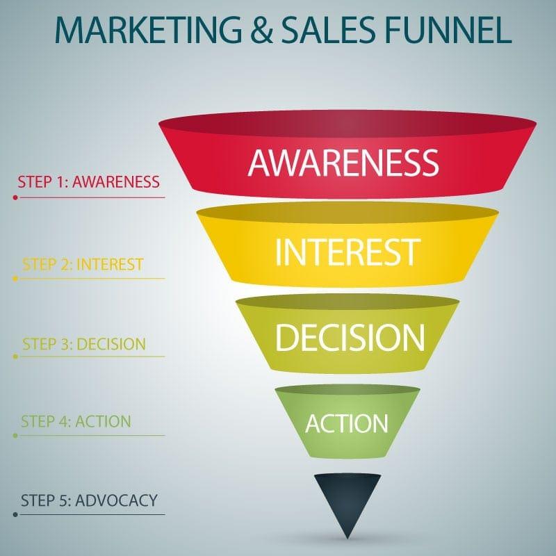 importance marketing infographic