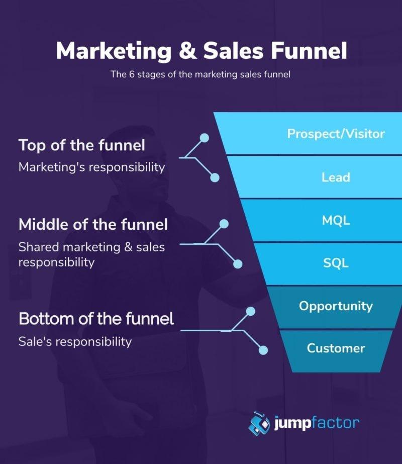 marketing sales pitch