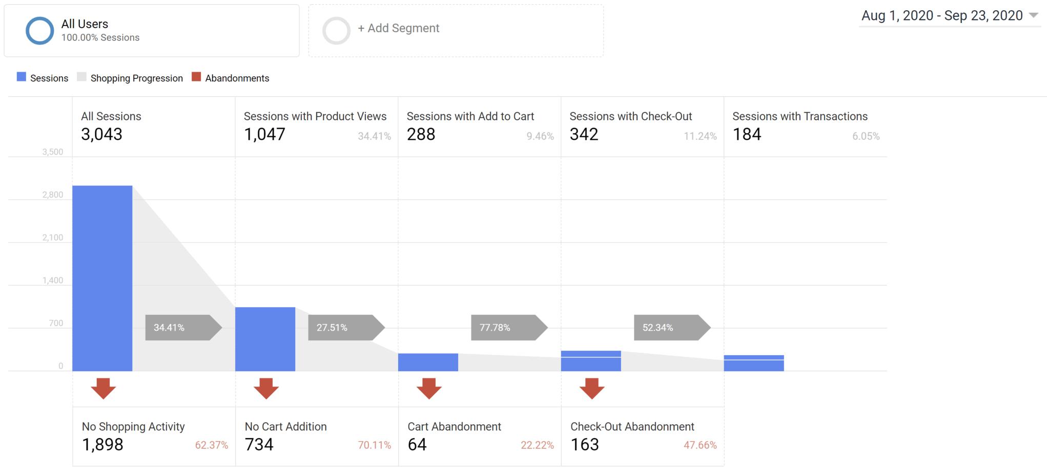 google analytics shopping