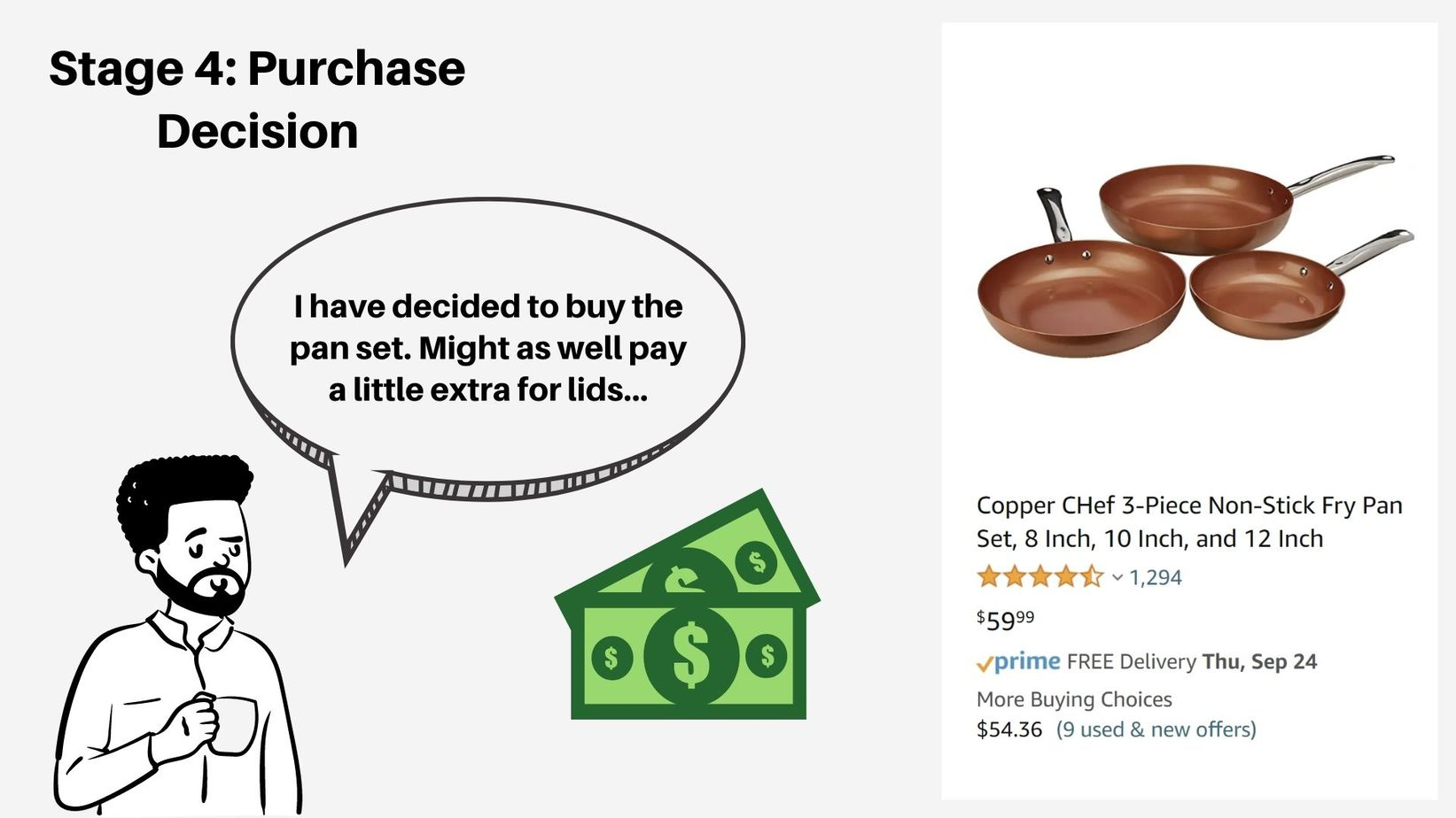 purchase decision stage 4