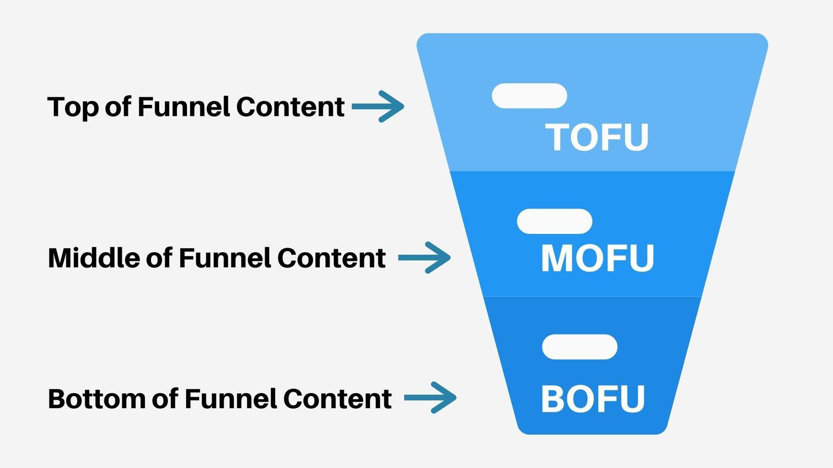tofu content marketing