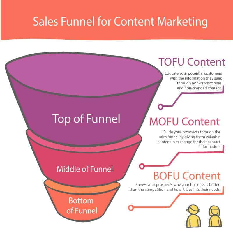 top of funnel explained