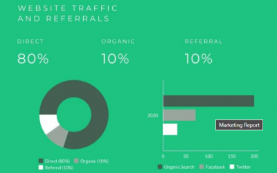 Why Pie Chart Maker Is One of the Must-have Tools for Digital Marketers