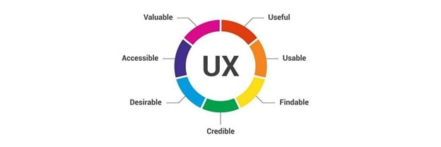 keeping track of UX